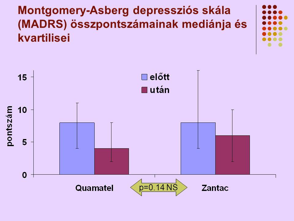 Montgomery-Asberg depressziós skála (MADRS) összpontszámainak mediánja és kvartilisei p=0.14 NS