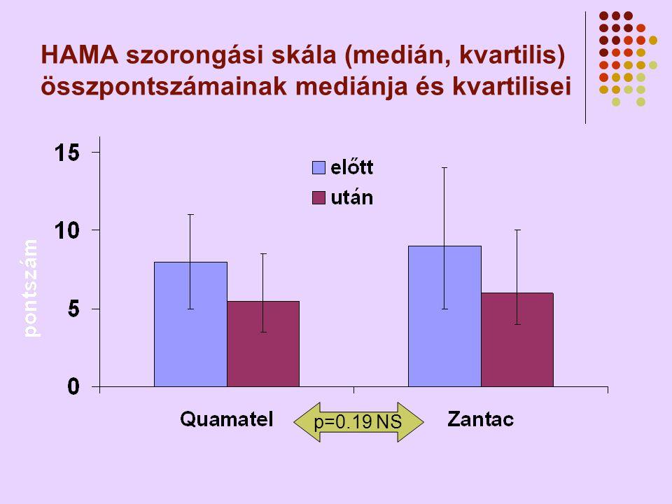 HAMA szorongási skála (medián, kvartilis) összpontszámainak mediánja és kvartilisei p=0.19 NS