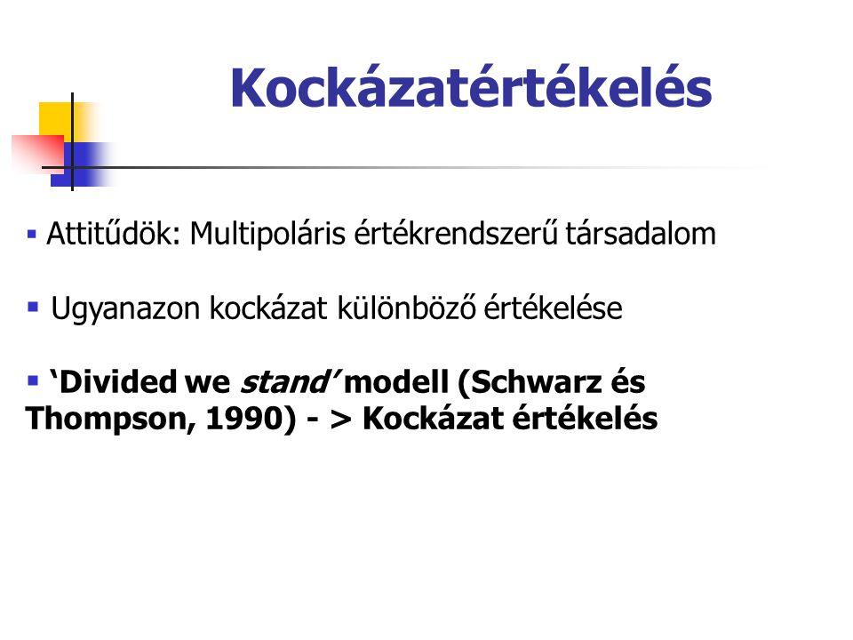  Attitűdök: Multipoláris értékrendszerű társadalom  Ugyanazon kockázat különböző értékelése  'Divided we stand' modell (Schwarz és Thompson, 1990)