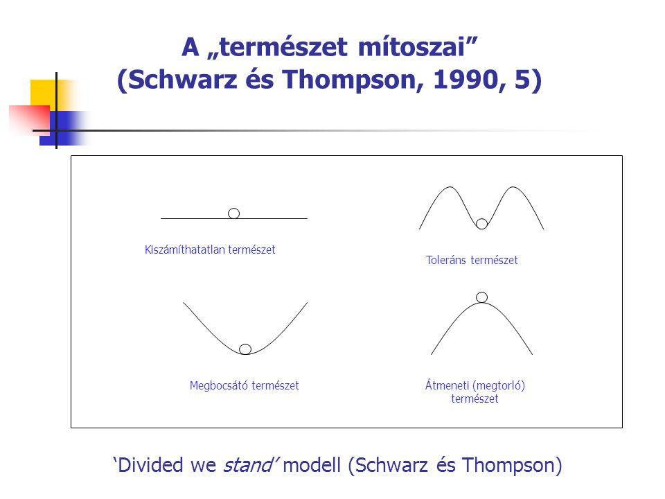 """'Divided we stand' modell (Schwarz és Thompson) A """"természet mítoszai"""" (Schwarz és Thompson, 1990, 5) Kiszámíthatatlan természet Megbocsátó természet"""