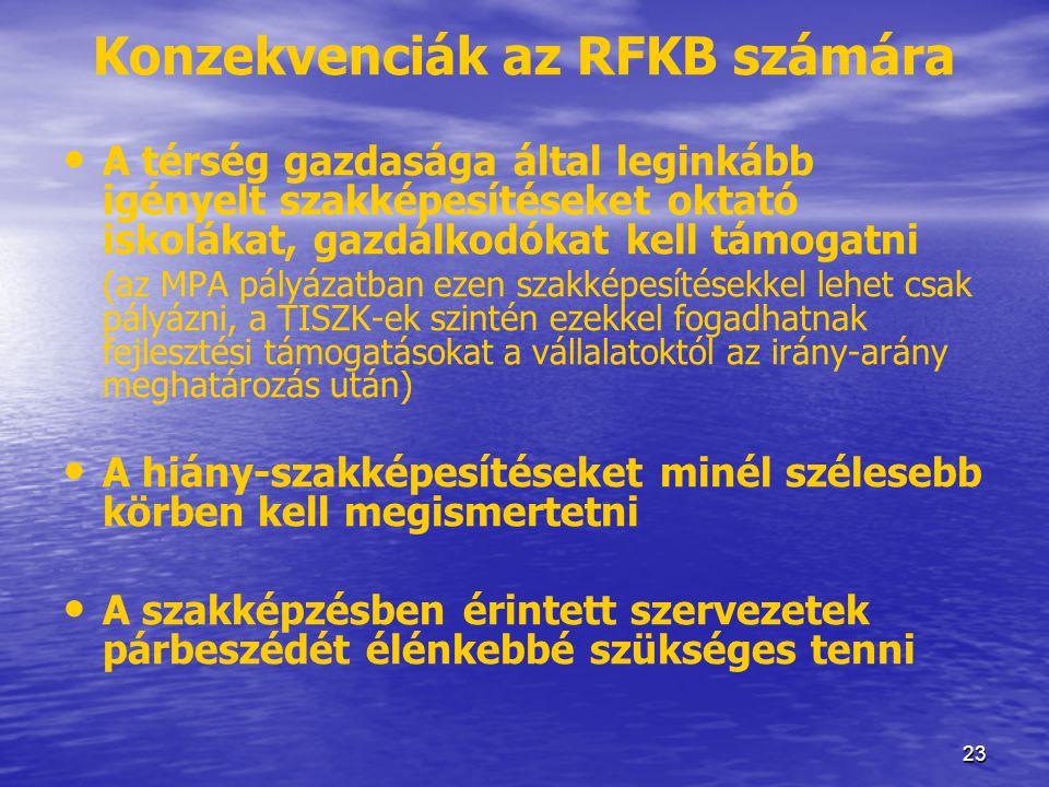 23 Konzekvenciák az RFKB számára • A térség gazdasága által leginkább igényelt szakképesítéseket oktató iskolákat, gazdálkodókat kell támogatni (az MP