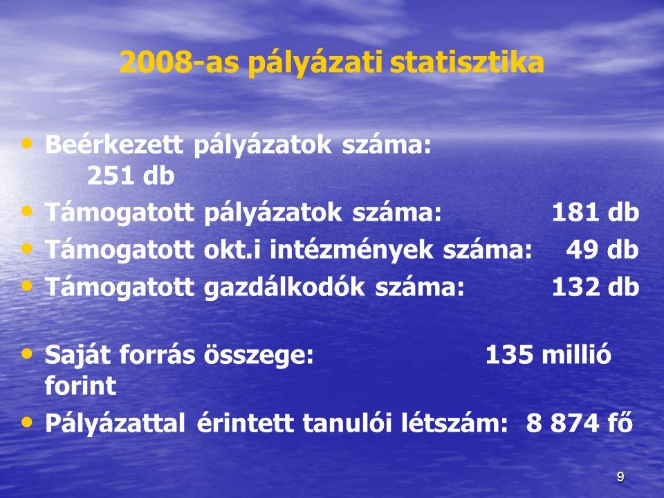 9 2008-as pályázati statisztika • Beérkezett pályázatok száma: 251 db • Támogatott pályázatok száma:181 db • Támogatott okt.i intézmények száma: 49 db
