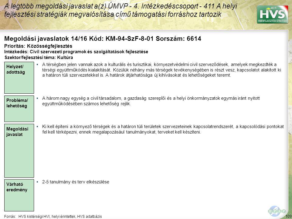 109 Forrás:HVS kistérségi HVI, helyi érintettek, HVS adatbázis Megoldási javaslatok 14/16 Kód: KM-94-SzF-8-01 Sorszám: 6614 A legtöbb megoldási javasl