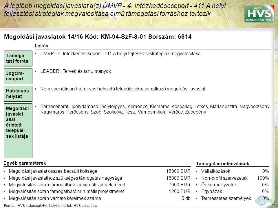 110 Forrás:HVS kistérségi HVI, helyi érintettek, HVS adatbázis A legtöbb megoldási javaslat a(z) ÚMVP - 4. Intézkedéscsoport - 411 A helyi fejlesztési