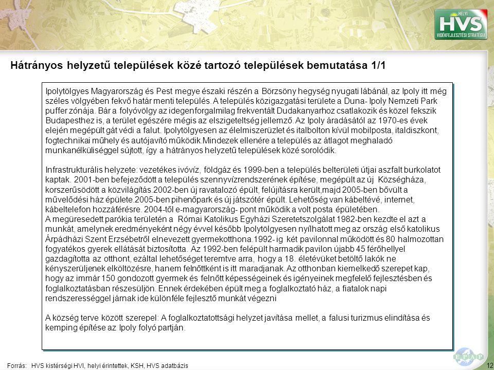 12 Ipolytölgyes Magyarország és Pest megye északi részén a Börzsöny hegység nyugati lábánál, az Ipoly itt még széles völgyében fekvő határ menti telep