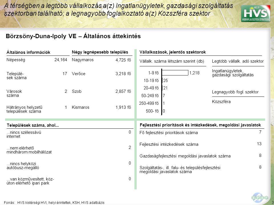 3 Forrás:HVS kistérségi HVI, helyi érintettek, KSH, HVS adatbázis A térségben a legtöbb vállalkozás a(z) Ingatlanügyletek, gazdasági szolgáltatás szek