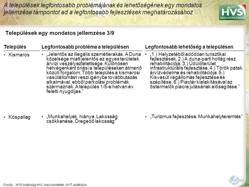 43 Települések egy mondatos jellemzése 3/9 A települések legfontosabb problémájának és lehetőségének egy mondatos jellemzése támpontot ad a legfontosa
