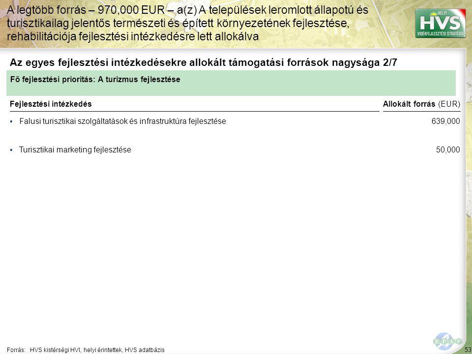 53 ▪Falusi turisztikai szolgáltatások és infrastruktúra fejlesztése Forrás:HVS kistérségi HVI, helyi érintettek, HVS adatbázis Az egyes fejlesztési in