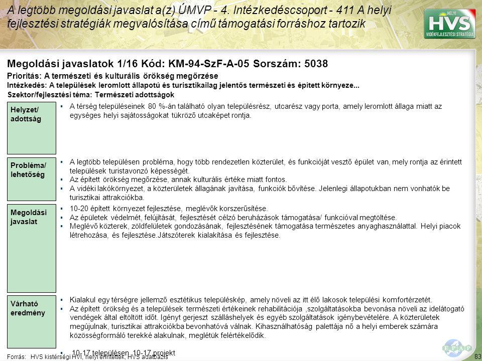 83 Forrás:HVS kistérségi HVI, helyi érintettek, HVS adatbázis Megoldási javaslatok 1/16 Kód: KM-94-SzF-A-05 Sorszám: 5038 A legtöbb megoldási javaslat