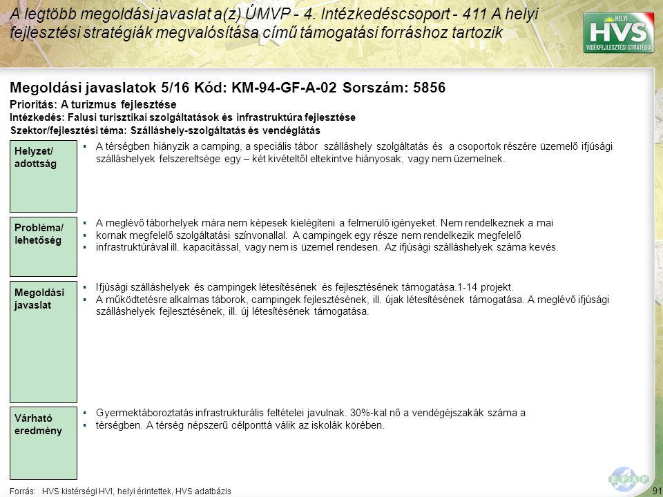 91 Forrás:HVS kistérségi HVI, helyi érintettek, HVS adatbázis Megoldási javaslatok 5/16 Kód: KM-94-GF-A-02 Sorszám: 5856 A legtöbb megoldási javaslat