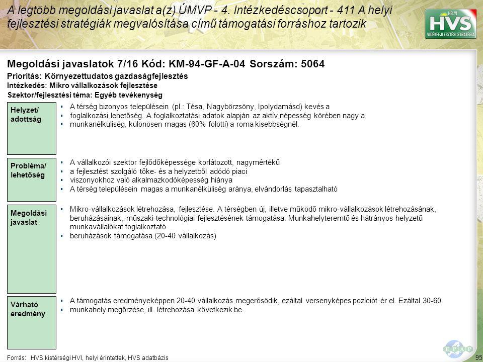 95 Forrás:HVS kistérségi HVI, helyi érintettek, HVS adatbázis Megoldási javaslatok 7/16 Kód: KM-94-GF-A-04 Sorszám: 5064 A legtöbb megoldási javaslat