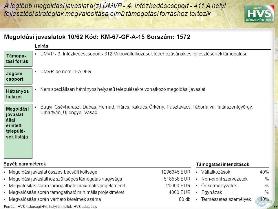 99 Forrás:HVS kistérségi HVI, helyi érintettek, HVS adatbázis A legtöbb megoldási javaslat a(z) ÚMVP - 4. Intézkedéscsoport - 411 A helyi fejlesztési