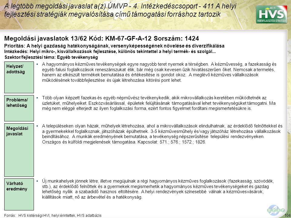 104 Forrás:HVS kistérségi HVI, helyi érintettek, HVS adatbázis Megoldási javaslatok 13/62 Kód: KM-67-GF-A-12 Sorszám: 1424 A legtöbb megoldási javasla