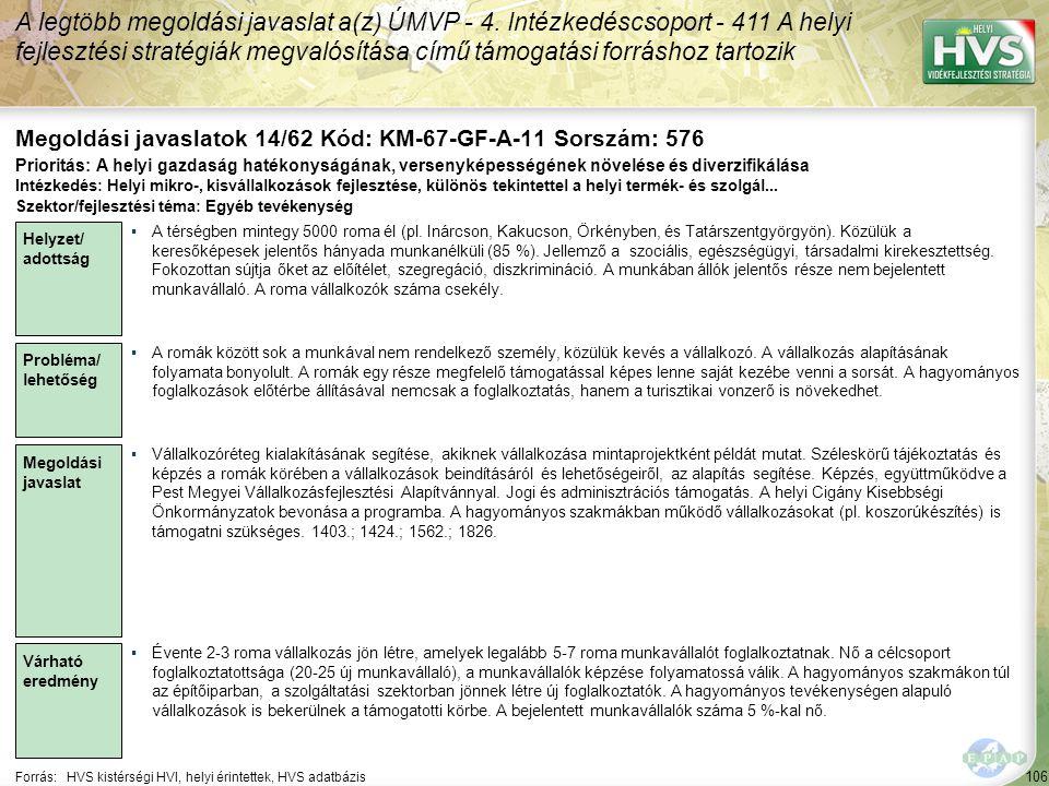 106 Forrás:HVS kistérségi HVI, helyi érintettek, HVS adatbázis Megoldási javaslatok 14/62 Kód: KM-67-GF-A-11 Sorszám: 576 A legtöbb megoldási javaslat