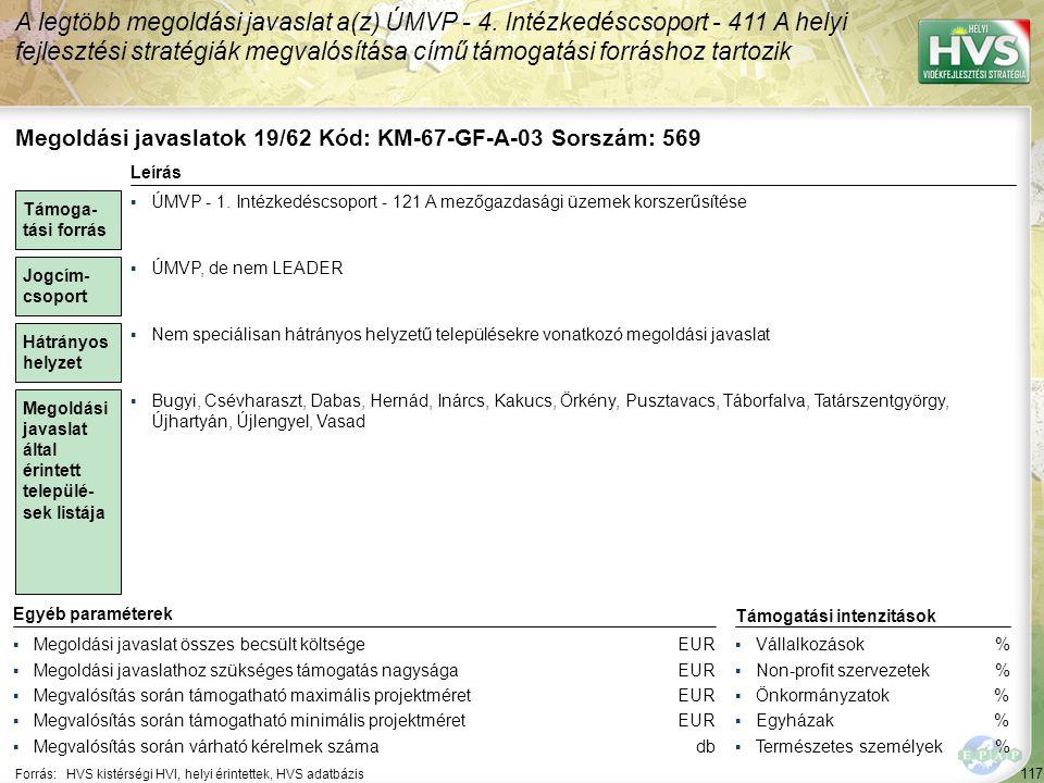 117 Forrás:HVS kistérségi HVI, helyi érintettek, HVS adatbázis A legtöbb megoldási javaslat a(z) ÚMVP - 4. Intézkedéscsoport - 411 A helyi fejlesztési