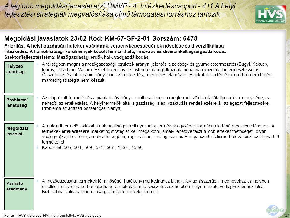 124 Forrás:HVS kistérségi HVI, helyi érintettek, HVS adatbázis Megoldási javaslatok 23/62 Kód: KM-67-GF-2-01 Sorszám: 6478 A legtöbb megoldási javasla