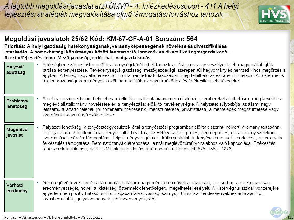 128 Forrás:HVS kistérségi HVI, helyi érintettek, HVS adatbázis Megoldási javaslatok 25/62 Kód: KM-67-GF-A-01 Sorszám: 564 A legtöbb megoldási javaslat