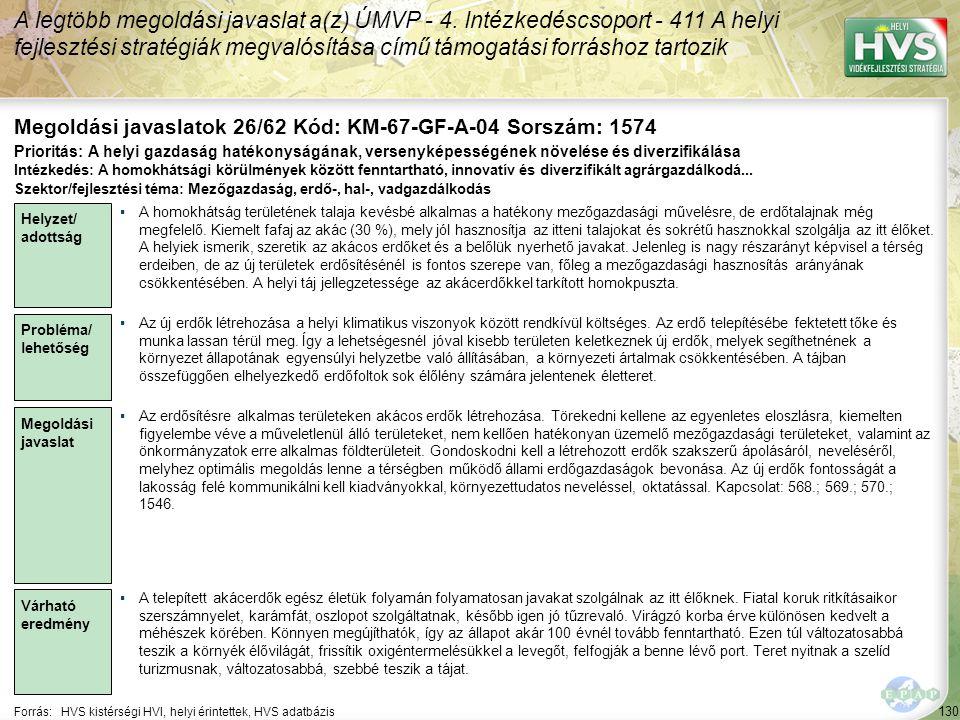 130 Forrás:HVS kistérségi HVI, helyi érintettek, HVS adatbázis Megoldási javaslatok 26/62 Kód: KM-67-GF-A-04 Sorszám: 1574 A legtöbb megoldási javasla