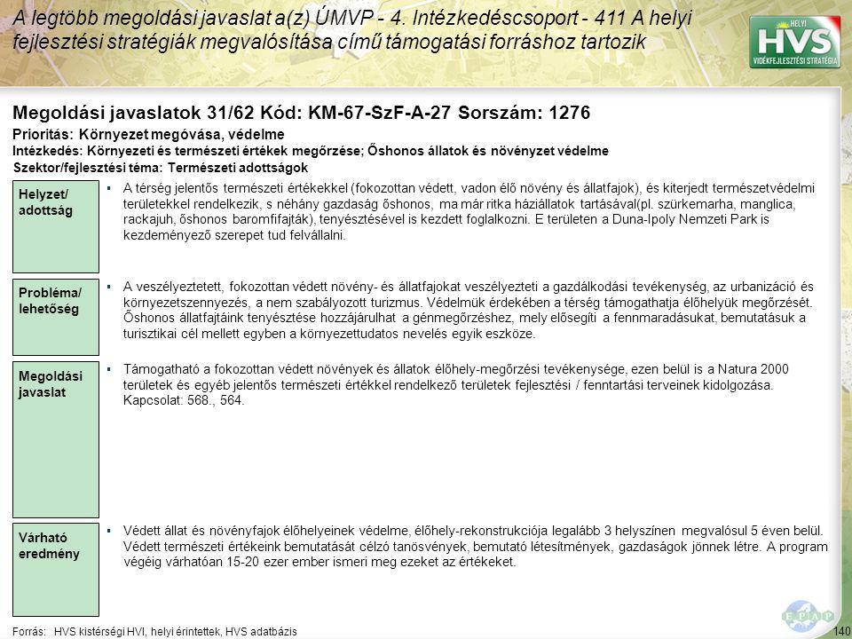 140 Forrás:HVS kistérségi HVI, helyi érintettek, HVS adatbázis Megoldási javaslatok 31/62 Kód: KM-67-SzF-A-27 Sorszám: 1276 A legtöbb megoldási javasl