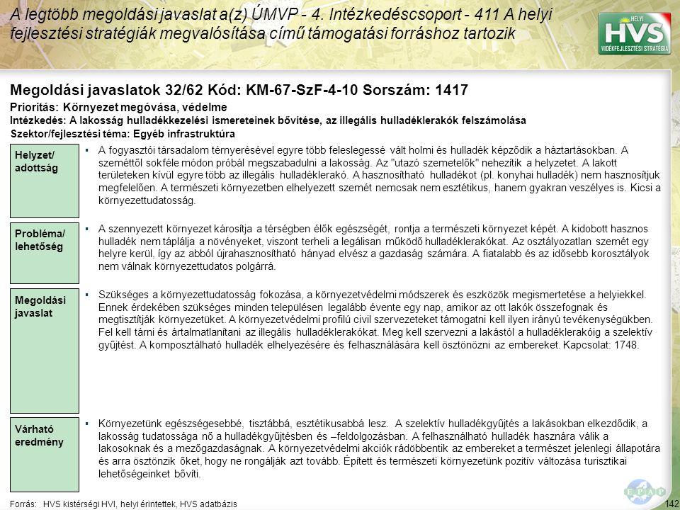 142 Forrás:HVS kistérségi HVI, helyi érintettek, HVS adatbázis Megoldási javaslatok 32/62 Kód: KM-67-SzF-4-10 Sorszám: 1417 A legtöbb megoldási javasl
