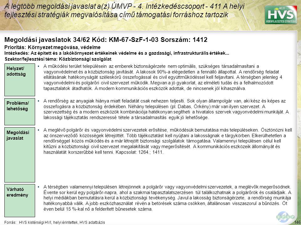 146 Forrás:HVS kistérségi HVI, helyi érintettek, HVS adatbázis Megoldási javaslatok 34/62 Kód: KM-67-SzF-1-03 Sorszám: 1412 A legtöbb megoldási javasl