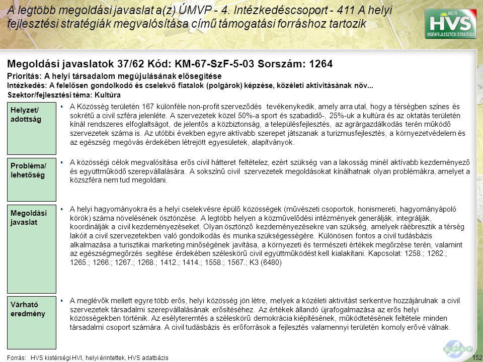 152 Forrás:HVS kistérségi HVI, helyi érintettek, HVS adatbázis Megoldási javaslatok 37/62 Kód: KM-67-SzF-5-03 Sorszám: 1264 A legtöbb megoldási javasl