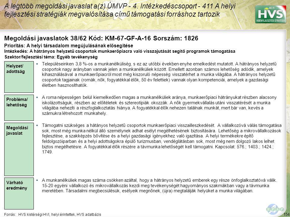 154 Forrás:HVS kistérségi HVI, helyi érintettek, HVS adatbázis Megoldási javaslatok 38/62 Kód: KM-67-GF-A-16 Sorszám: 1826 A legtöbb megoldási javasla
