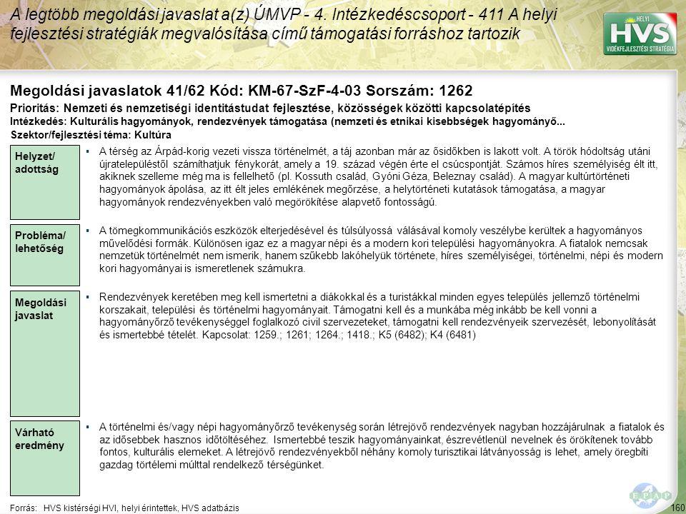 160 Forrás:HVS kistérségi HVI, helyi érintettek, HVS adatbázis Megoldási javaslatok 41/62 Kód: KM-67-SzF-4-03 Sorszám: 1262 A legtöbb megoldási javasl