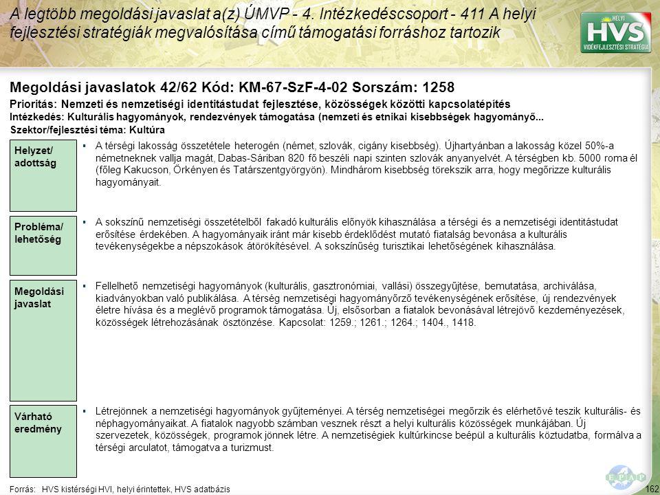 162 Forrás:HVS kistérségi HVI, helyi érintettek, HVS adatbázis Megoldási javaslatok 42/62 Kód: KM-67-SzF-4-02 Sorszám: 1258 A legtöbb megoldási javasl