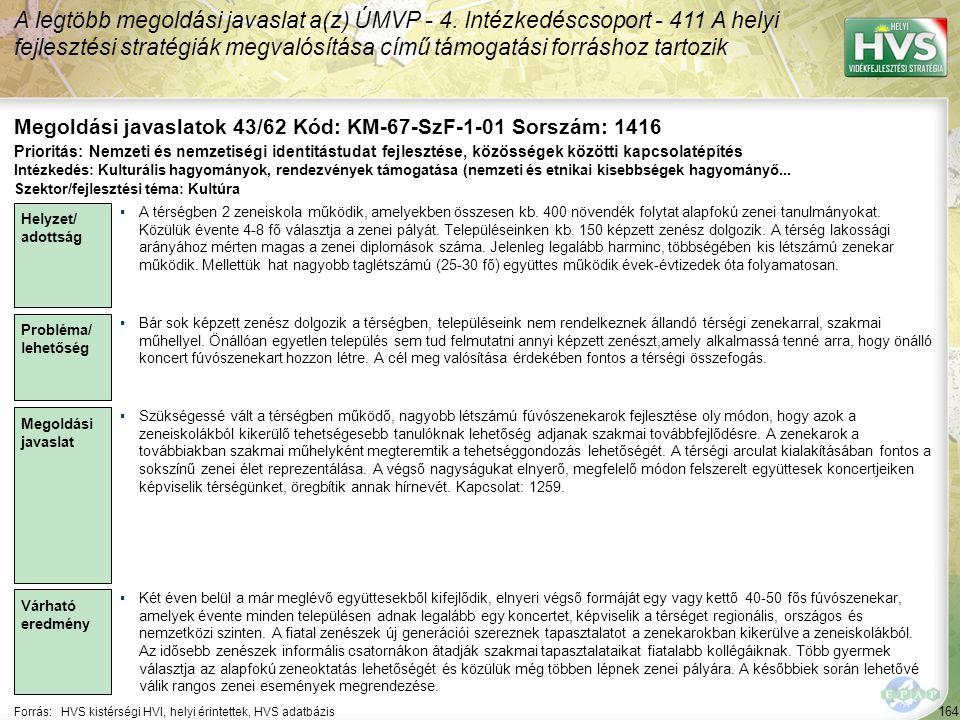 164 Forrás:HVS kistérségi HVI, helyi érintettek, HVS adatbázis Megoldási javaslatok 43/62 Kód: KM-67-SzF-1-01 Sorszám: 1416 A legtöbb megoldási javasl