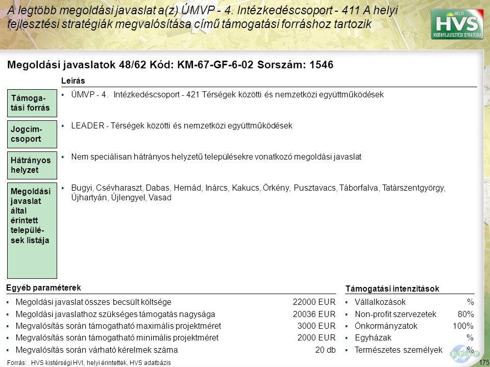 175 Forrás:HVS kistérségi HVI, helyi érintettek, HVS adatbázis A legtöbb megoldási javaslat a(z) ÚMVP - 4. Intézkedéscsoport - 411 A helyi fejlesztési