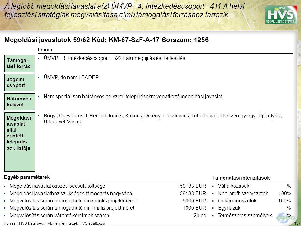 197 Forrás:HVS kistérségi HVI, helyi érintettek, HVS adatbázis A legtöbb megoldási javaslat a(z) ÚMVP - 4. Intézkedéscsoport - 411 A helyi fejlesztési