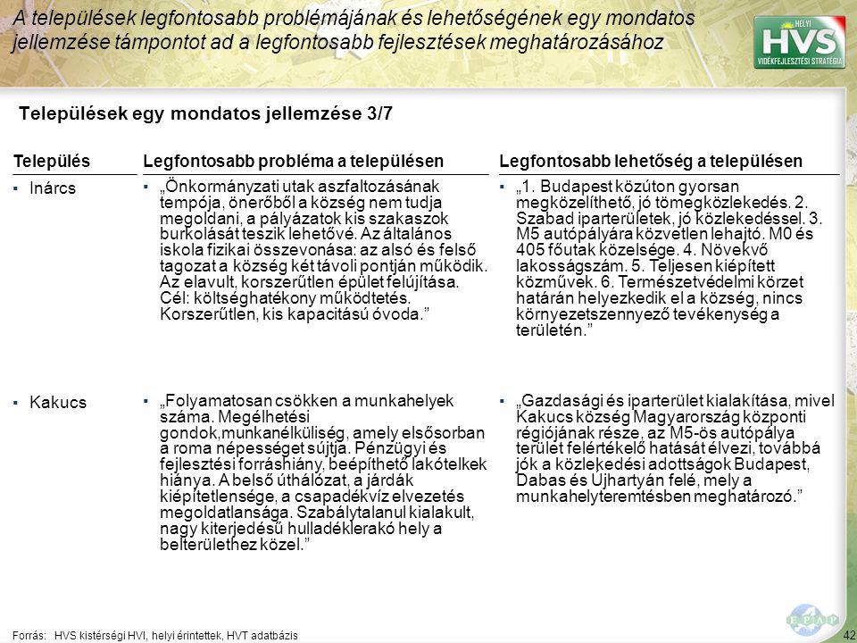 42 Települések egy mondatos jellemzése 3/7 A települések legfontosabb problémájának és lehetőségének egy mondatos jellemzése támpontot ad a legfontosa