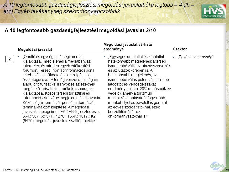 2 59 A 10 legfontosabb gazdaságfejlesztési megoldási javaslat 2/10 A 10 legfontosabb gazdaságfejlesztési megoldási javaslatból a legtöbb – 4 db – a(z)