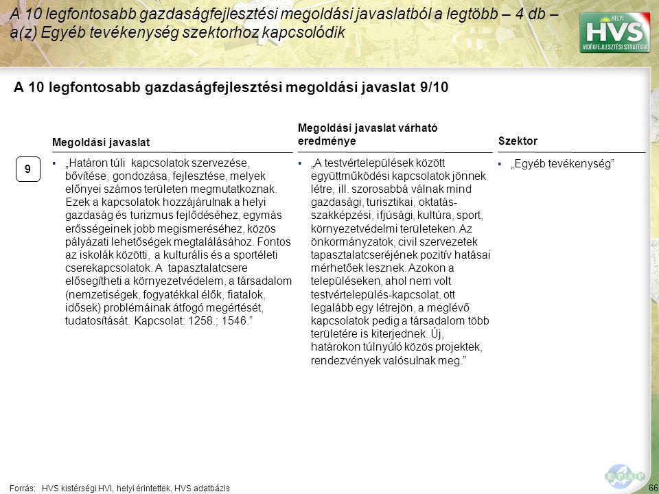 """66 A 10 legfontosabb gazdaságfejlesztési megoldási javaslat 9/10 Forrás:HVS kistérségi HVI, helyi érintettek, HVS adatbázis Szektor ▪""""Egyéb tevékenysé"""