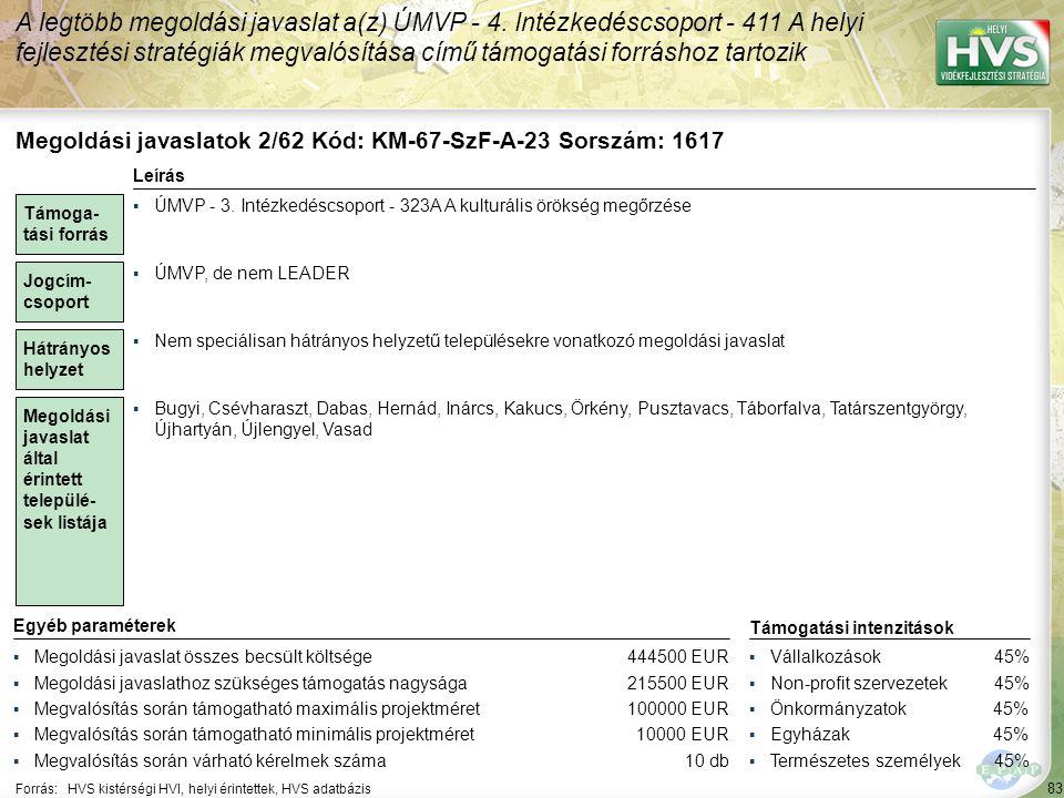 83 Forrás:HVS kistérségi HVI, helyi érintettek, HVS adatbázis A legtöbb megoldási javaslat a(z) ÚMVP - 4. Intézkedéscsoport - 411 A helyi fejlesztési