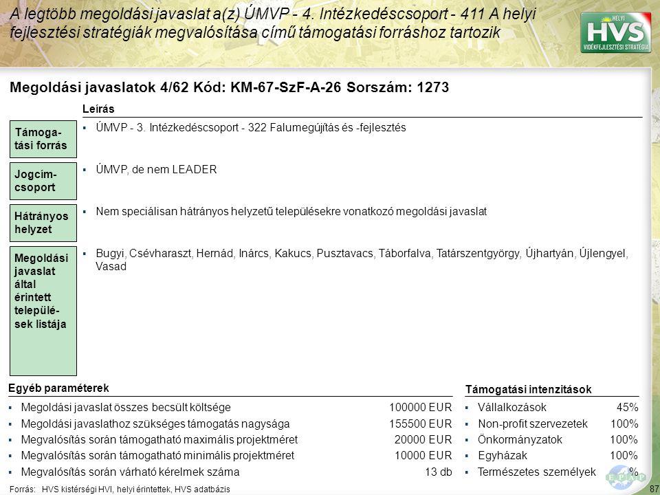 87 Forrás:HVS kistérségi HVI, helyi érintettek, HVS adatbázis A legtöbb megoldási javaslat a(z) ÚMVP - 4. Intézkedéscsoport - 411 A helyi fejlesztési