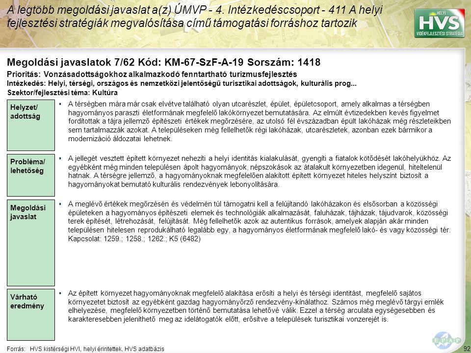 92 Forrás:HVS kistérségi HVI, helyi érintettek, HVS adatbázis Megoldási javaslatok 7/62 Kód: KM-67-SzF-A-19 Sorszám: 1418 A legtöbb megoldási javaslat