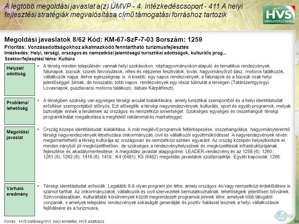 94 Forrás:HVS kistérségi HVI, helyi érintettek, HVS adatbázis Megoldási javaslatok 8/62 Kód: KM-67-SzF-7-03 Sorszám: 1259 A legtöbb megoldási javaslat