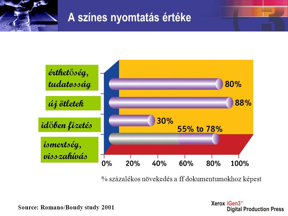 A színes nyomtatás értéke Source: Romano/Boudy study 2001 % százalékos növekedés a ff dokumentumokhoz képest érthet ő ség, tudatosság új ötletek id ő ben fizetés ismertség, visszahívás