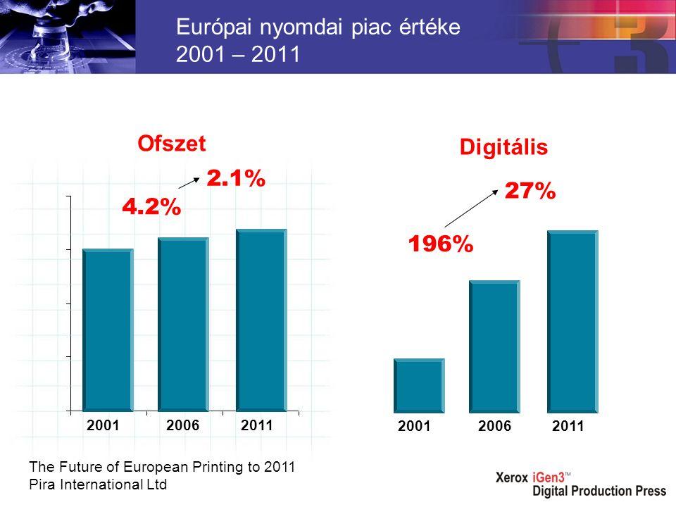 200120062011 Európai nyomdai piac értéke 2001 – 2011 4.2% 2.1% 200120062011 196% 27% The Future of European Printing to 2011 Pira International Ltd Ofszet Digitális
