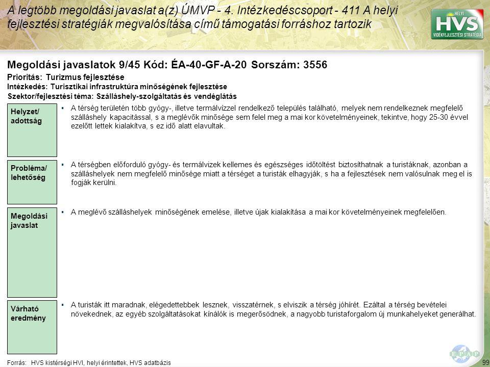 99 Forrás:HVS kistérségi HVI, helyi érintettek, HVS adatbázis Megoldási javaslatok 9/45 Kód: ÉA-40-GF-A-20 Sorszám: 3556 A legtöbb megoldási javaslat