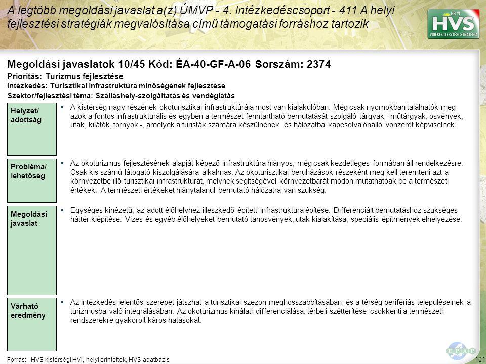 101 Forrás:HVS kistérségi HVI, helyi érintettek, HVS adatbázis Megoldási javaslatok 10/45 Kód: ÉA-40-GF-A-06 Sorszám: 2374 A legtöbb megoldási javaslat a(z) ÚMVP - 4.