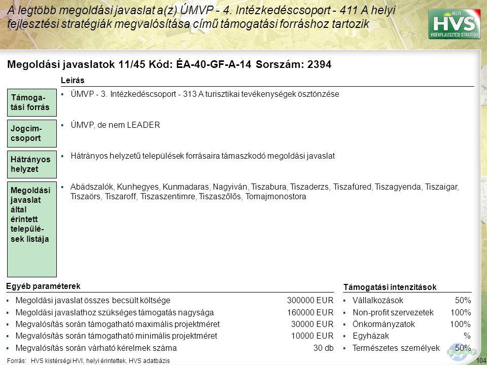 104 Forrás:HVS kistérségi HVI, helyi érintettek, HVS adatbázis A legtöbb megoldási javaslat a(z) ÚMVP - 4. Intézkedéscsoport - 411 A helyi fejlesztési