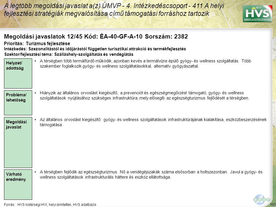 105 Forrás:HVS kistérségi HVI, helyi érintettek, HVS adatbázis Megoldási javaslatok 12/45 Kód: ÉA-40-GF-A-10 Sorszám: 2382 A legtöbb megoldási javaslat a(z) ÚMVP - 4.