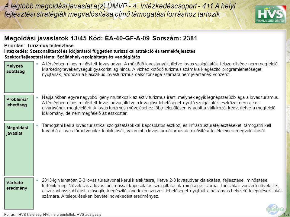 107 Forrás:HVS kistérségi HVI, helyi érintettek, HVS adatbázis Megoldási javaslatok 13/45 Kód: ÉA-40-GF-A-09 Sorszám: 2381 A legtöbb megoldási javaslat a(z) ÚMVP - 4.