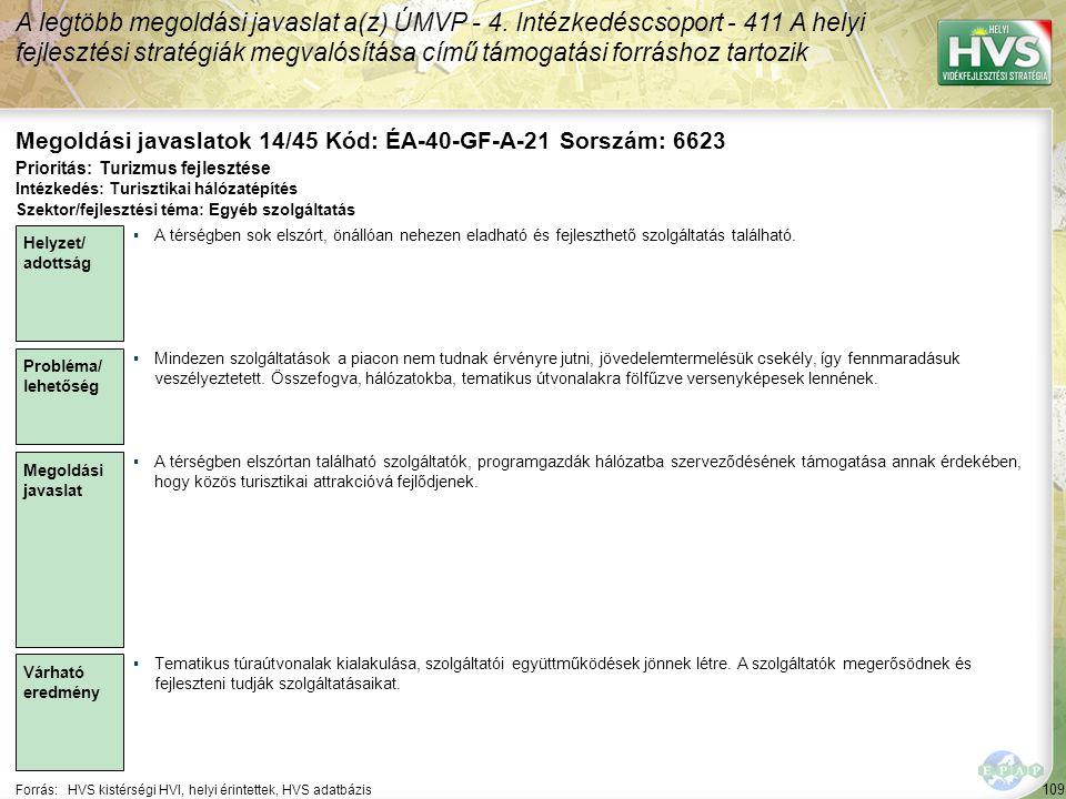109 Forrás:HVS kistérségi HVI, helyi érintettek, HVS adatbázis Megoldási javaslatok 14/45 Kód: ÉA-40-GF-A-21 Sorszám: 6623 A legtöbb megoldási javaslat a(z) ÚMVP - 4.