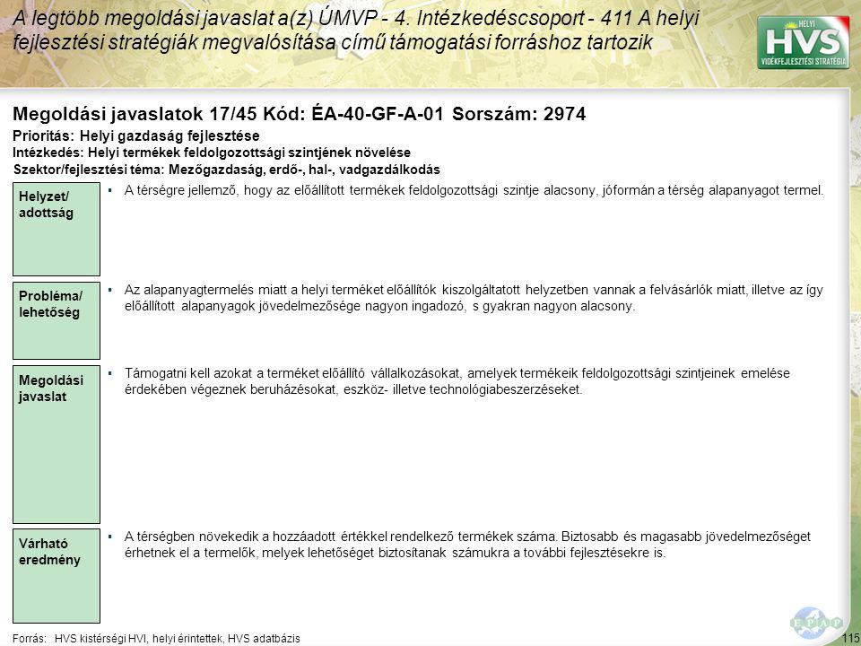 115 Forrás:HVS kistérségi HVI, helyi érintettek, HVS adatbázis Megoldási javaslatok 17/45 Kód: ÉA-40-GF-A-01 Sorszám: 2974 A legtöbb megoldási javaslat a(z) ÚMVP - 4.