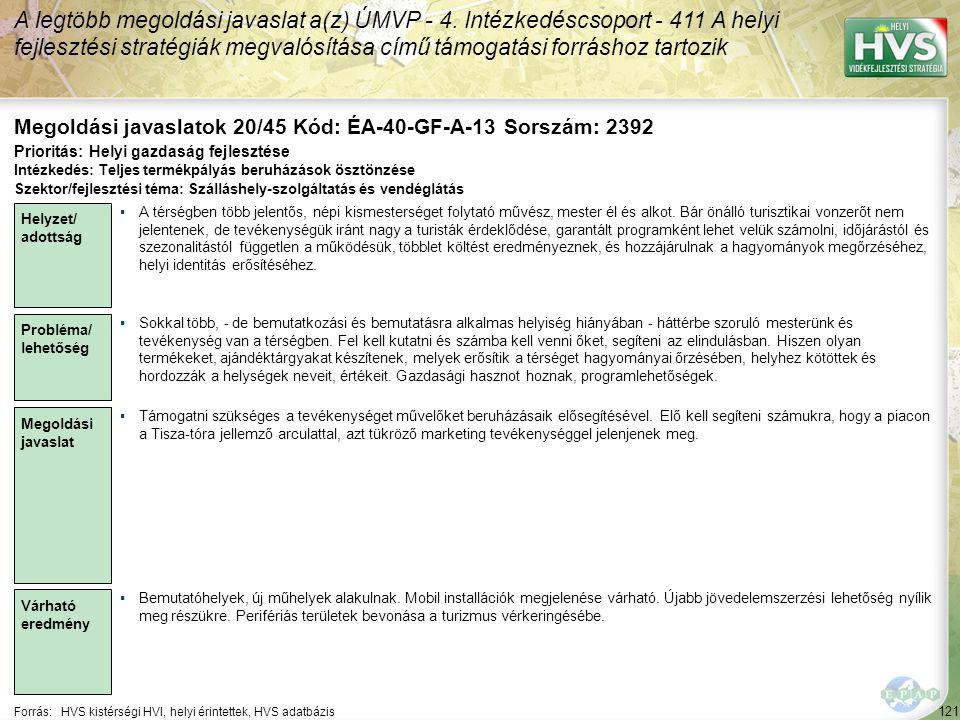 121 Forrás:HVS kistérségi HVI, helyi érintettek, HVS adatbázis Megoldási javaslatok 20/45 Kód: ÉA-40-GF-A-13 Sorszám: 2392 A legtöbb megoldási javaslat a(z) ÚMVP - 4.