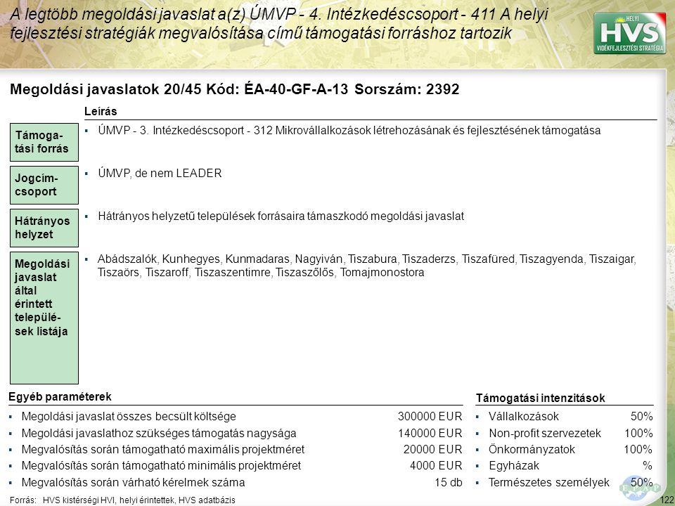 122 Forrás:HVS kistérségi HVI, helyi érintettek, HVS adatbázis A legtöbb megoldási javaslat a(z) ÚMVP - 4. Intézkedéscsoport - 411 A helyi fejlesztési